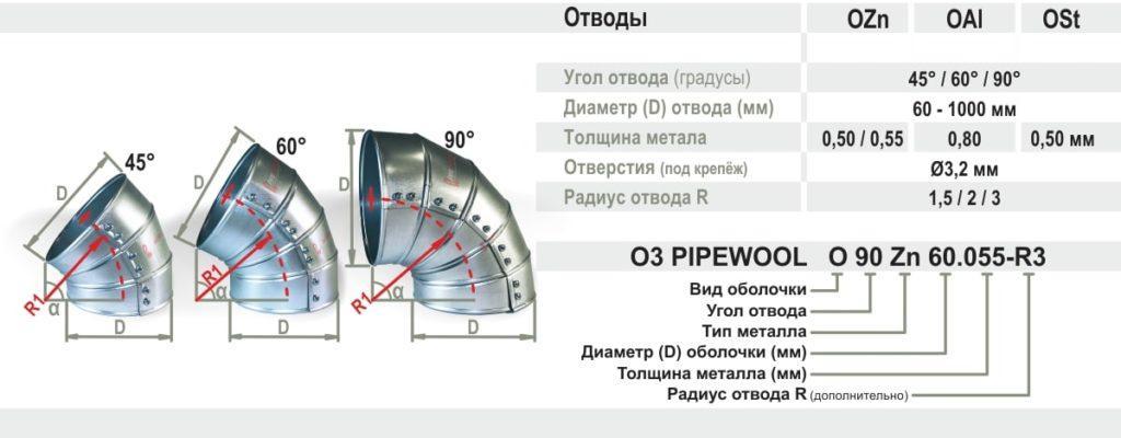 Строение кожуха для отвода труб Pipewool